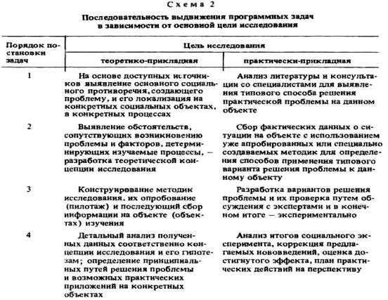 Логическая схема программы социологического исследования