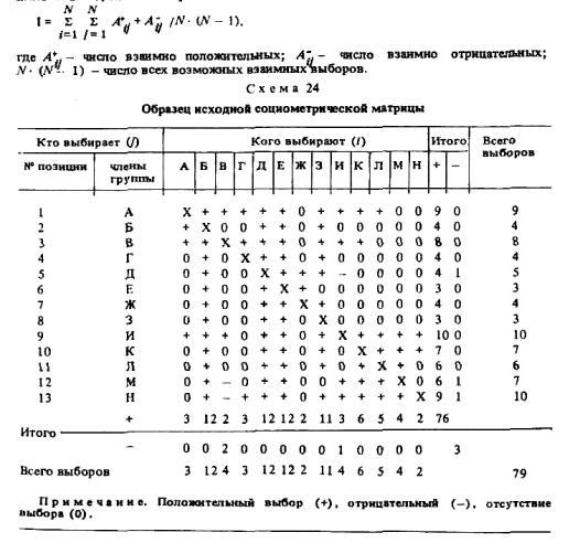 Индекс сплоченности группы